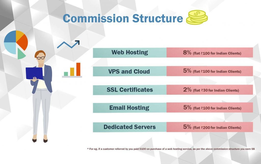 Web hosting commission structure